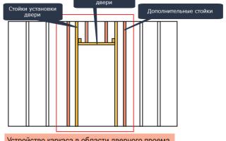 Как сделать каркас из профиля для двери?