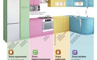 Особенности проектирования кухонной мебели