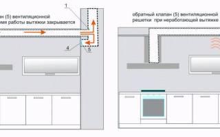 Как сделать вентиляцию на кухне в квартире