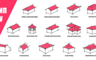 Какую крышу выбрать для дома с мансардой
